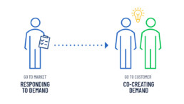 B2Bs shift from go to market activities to co-creating demand with customers