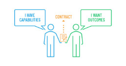 B2B revenue is the result of contracts between sellers and buyers.