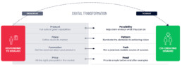 4Ps of digital transformation from go to market to go to customer