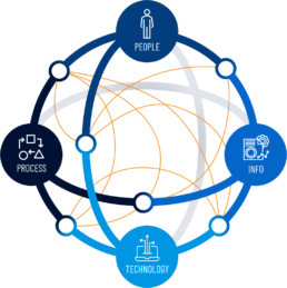 Polaris I/O connects people, information, technology and process.