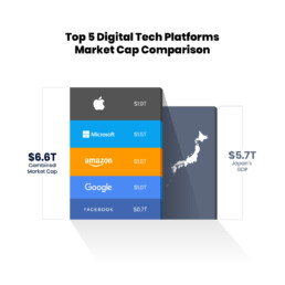Top 5 Digital Tech Platforms Market Capitalization Comparison