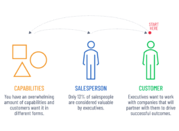 Map from your customer to articulate your capabilities in terms of value impact from their perspective.