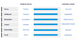 Compare characteristics of product-centric to customer-centric models