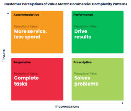 Customers' perception of value match outcome patterns.